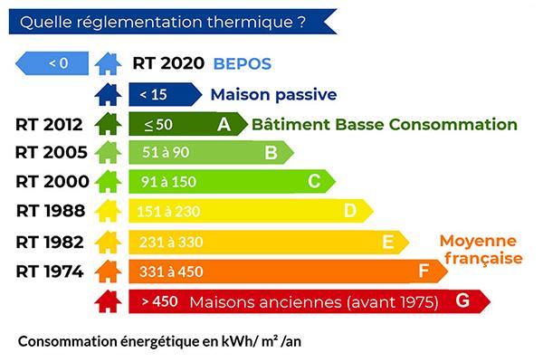 Réglementation RT-2012